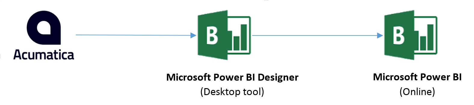 The Power BI Designer can consume OData formatted data with the JSON notation
