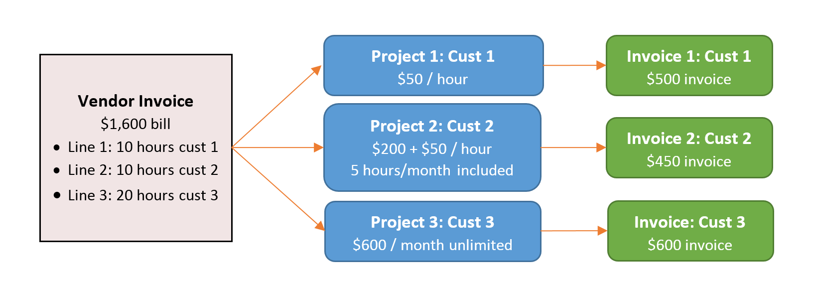 Setting up a Recurring Billing Project in Acumatica