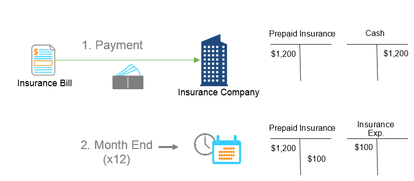 Deferred and Prepaid Expenses in Acumatica Cloud ERP Software