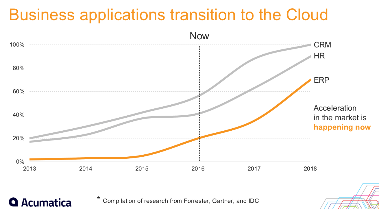 Business application transition to the Cloud