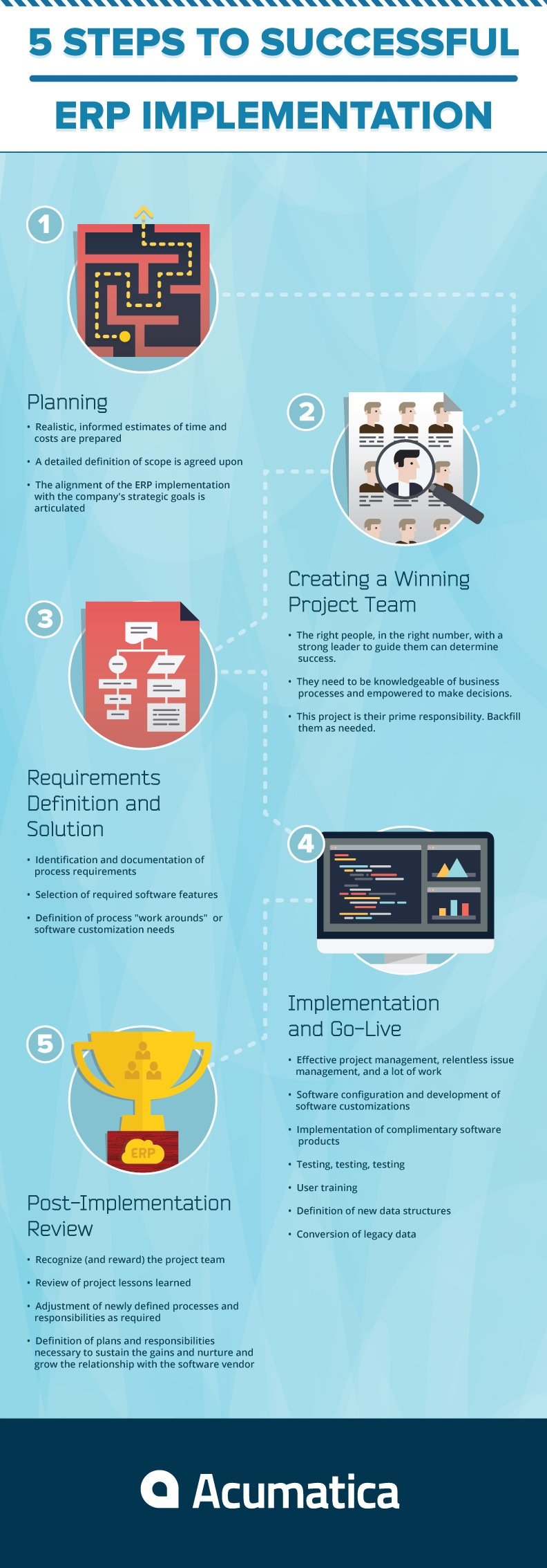 ERP Implementation Infographic