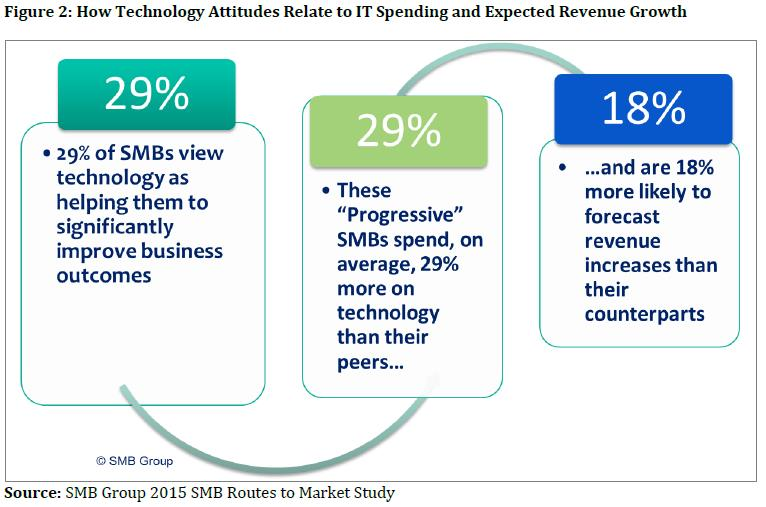 How Technology Attitudes Relate to IT Spending and Expected Revenue Growth