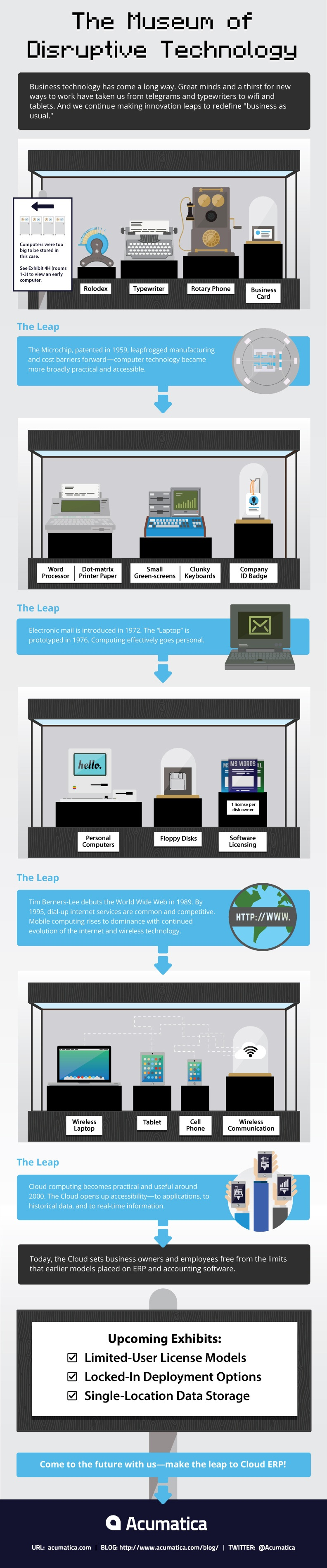 The Museum of Disruptive Technology Infographic