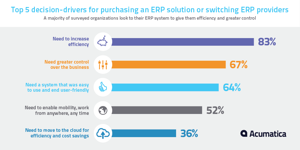 5 Common Misconceptions About Erp Software Acumatica