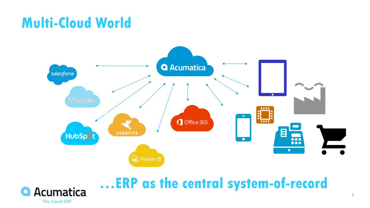 Why Businesses Who Embrace The Multi Cloud World Are Setup