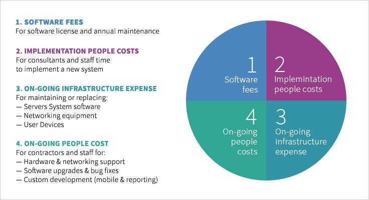 Replace or Do Nothing? Determining the costs of a replacing your ERP system