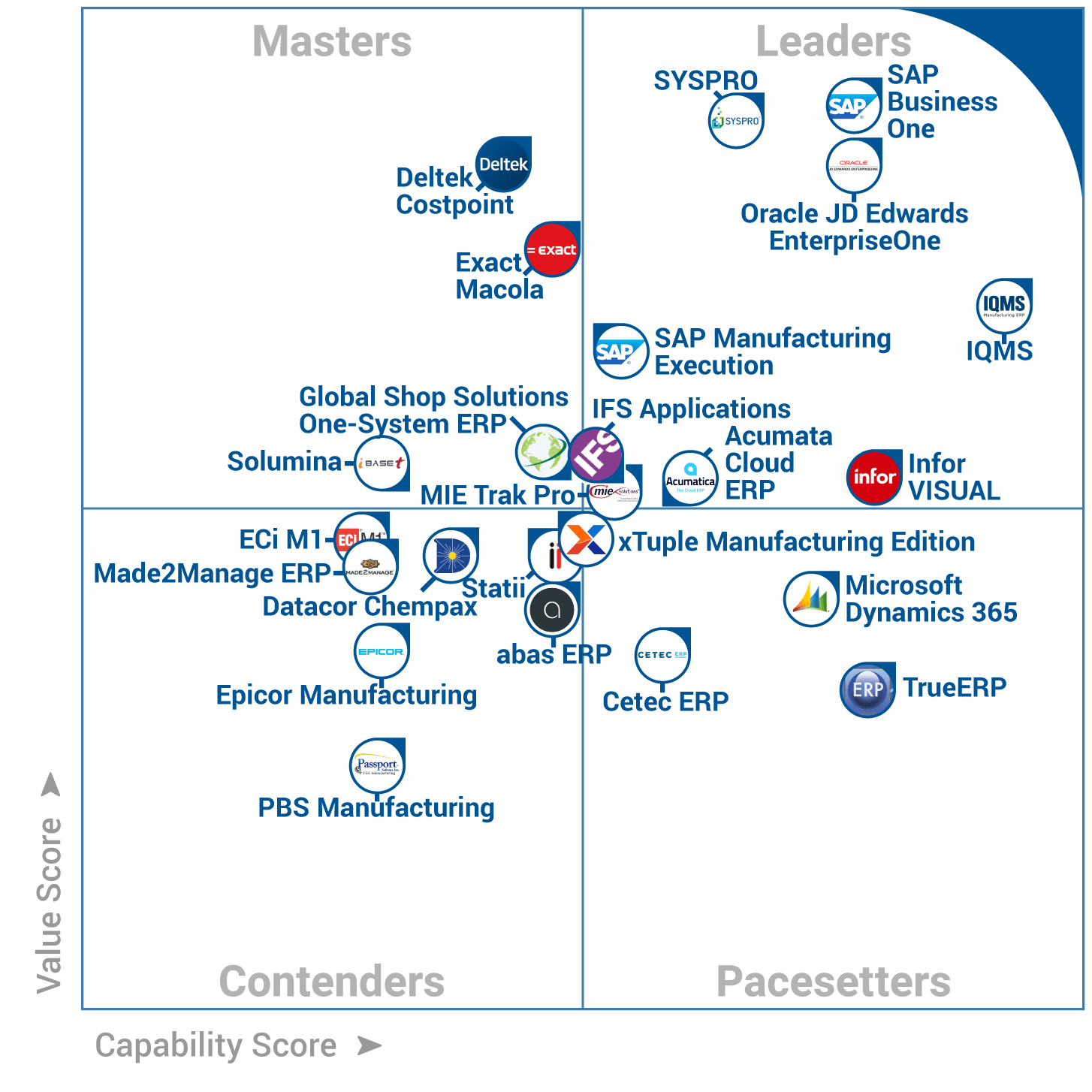 Acumatica Named A Leader On The 2017 Manufacturing