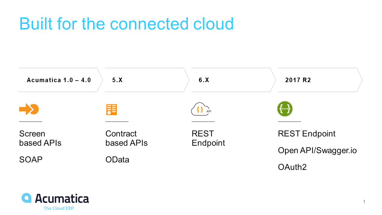 Acumatica's API - Built for the connected cloud