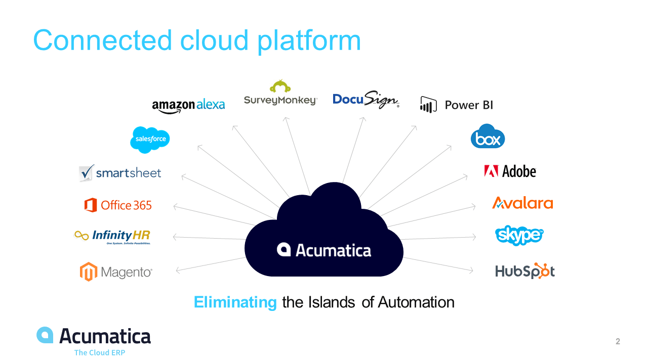 Acumatica's API - Connected cloud platform