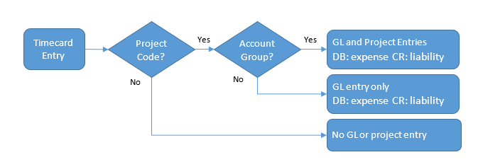 Flow diagram for timecard activity entry