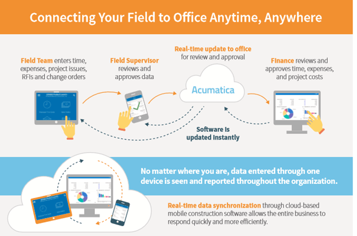 Connect Field Office Anytime