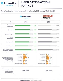 G2Crowd User Satisfaction Ratings 2019 (Oracle NetSuite)