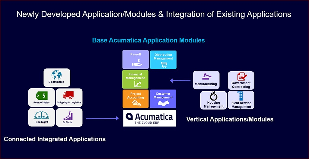 Integration of existing applications & developing new applications and modules