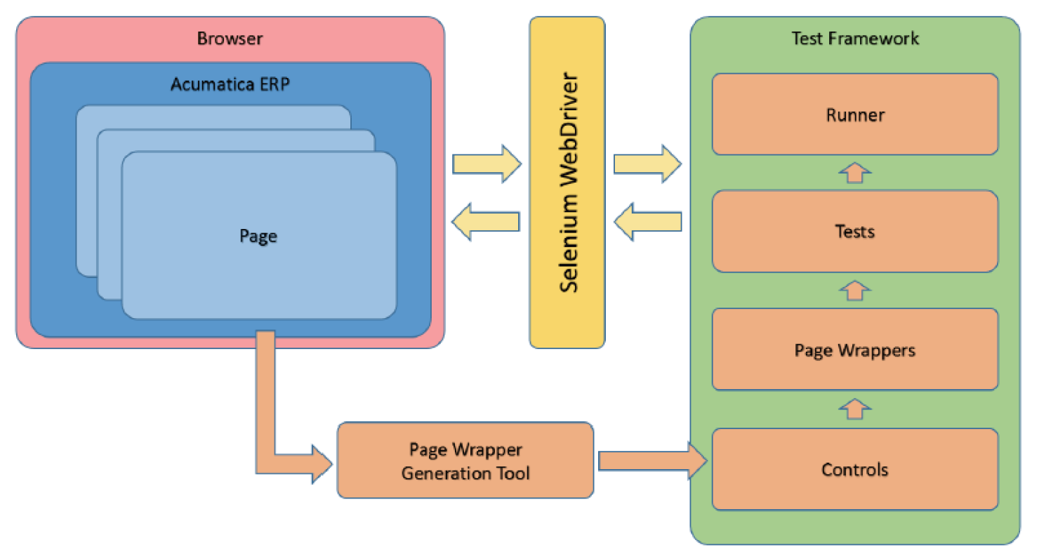 Acumatica Test SDK component diagram